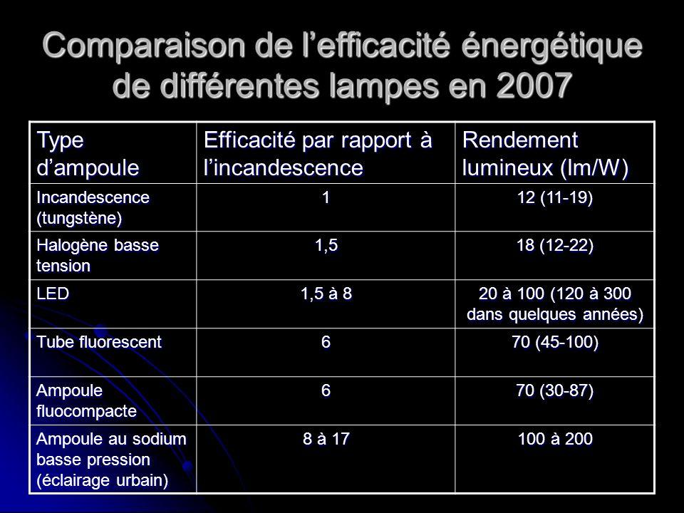 Comparaison de lefficacité énergétique de différentes lampes en 2007 Type dampoule Efficacité par rapport à lincandescence Rendement lumineux (lm/W) I
