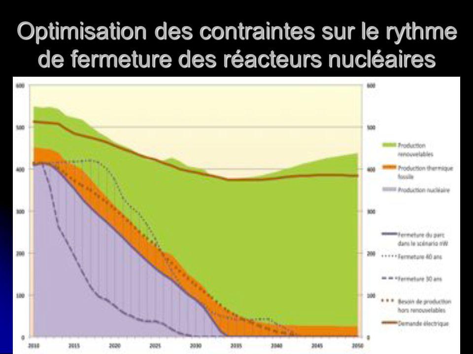 Optimisation des contraintes sur le rythme de fermeture des réacteurs nucléaires