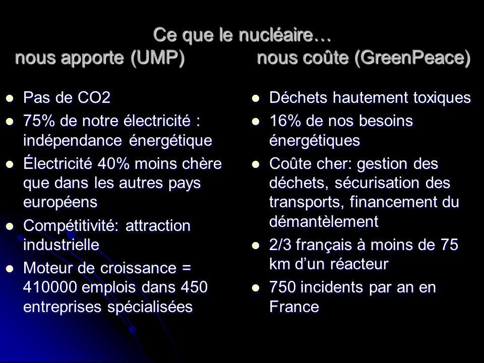 Ce que le nucléaire… nous apporte (UMP) nous coûte (GreenPeace) Pas de CO2 Pas de CO2 75% de notre électricité : indépendance énergétique 75% de notre