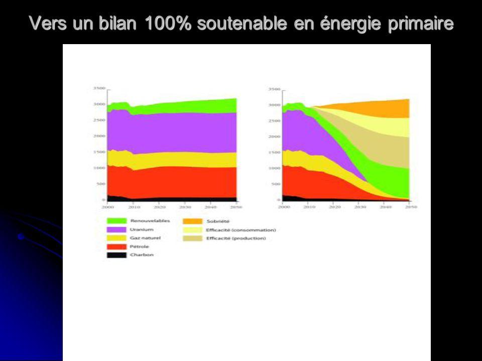 Vers un bilan 100% soutenable en énergie primaire