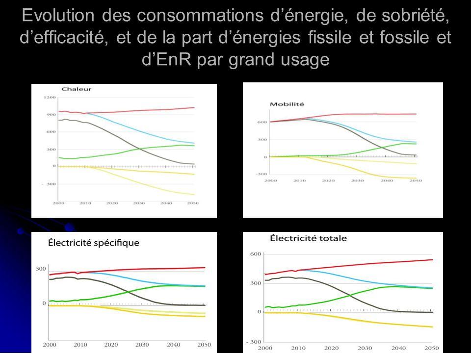 Evolution des consommations dénergie, de sobriété, defficacité, et de la part dénergies fissile et fossile et dEnR par grand usage