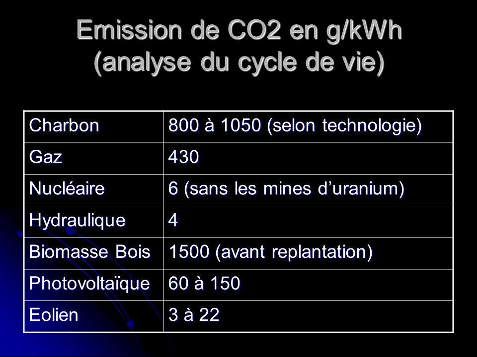 Emission de CO2 en g/kWh (analyse du cycle de vie) Charbon 800 à 1050 (selon technologie) Gaz430 Nucléaire 6 (sans les mines duranium) Hydraulique4 Bi
