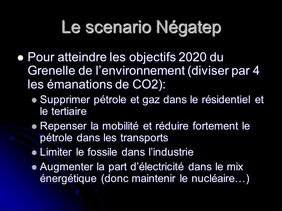 Le scenario Négatep Pour atteindre les objectifs 2020 du Grenelle de lenvironnement (diviser par 4 les émanations de CO2): Pour atteindre les objectif