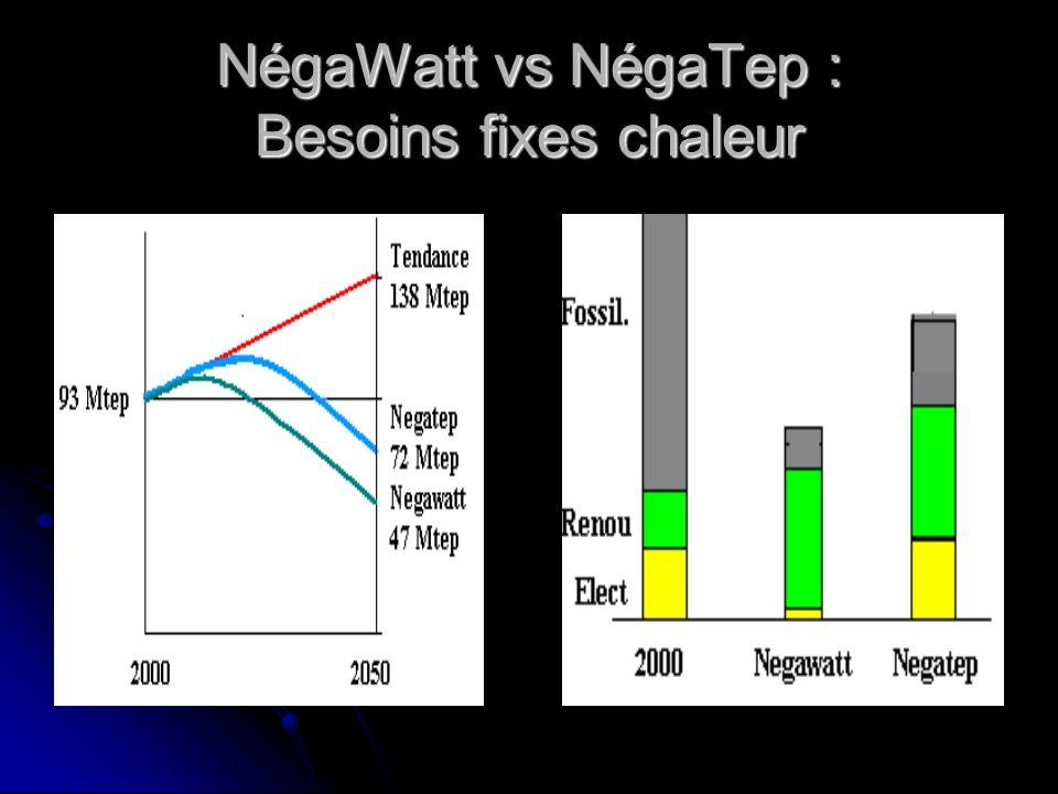 NégaWatt vs NégaTep : Besoins fixes chaleur