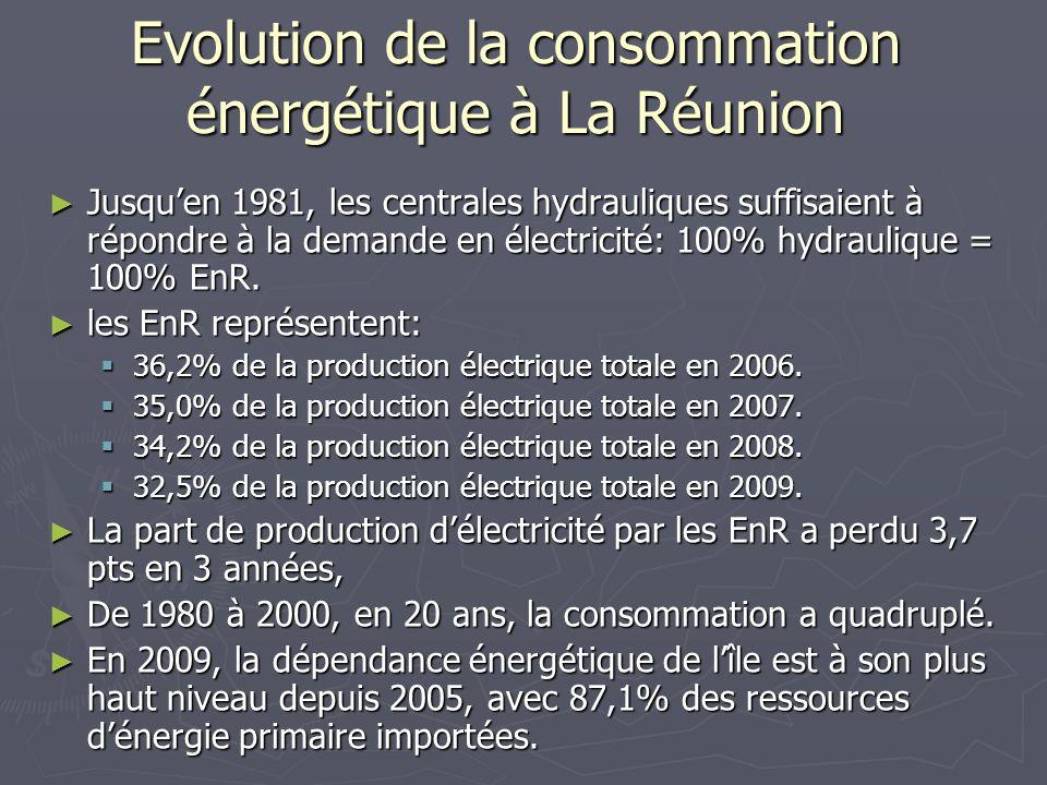 Evolution de la consommation énergétique à La Réunion Jusquen 1981, les centrales hydrauliques suffisaient à répondre à la demande en électricité: 100