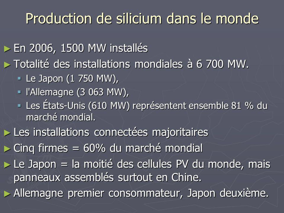 Production de silicium dans le monde En 2006, 1500 MW installés En 2006, 1500 MW installés Totalité des installations mondiales à 6 700 MW. Totalité d