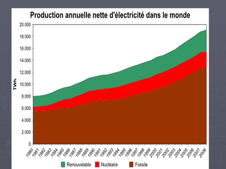 Les fabricants En 2011, les parts de marché mondiales des principaux fabricants d éoliennes selon Make Consulting étaient les suivantes : En 2011, les parts de marché mondiales des principaux fabricants d éoliennes selon Make Consulting étaient les suivantes : le Danois Vestas avec 12 % ; le Danois Vestas avec 12 % ; le Chinois Sinovel avec 11 % ; le Chinois Sinovel avec 11 % ; l Américain GE Wind avec 10 %.