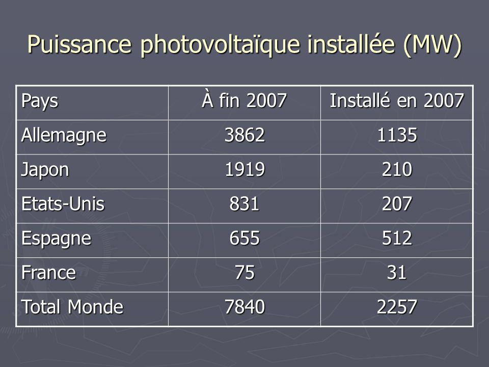 Puissance photovoltaïque installée (MW) Pays À fin 2007 Installé en 2007 Allemagne38621135 Japon1919210 Etats-Unis831207 Espagne655512 France7531 Tota