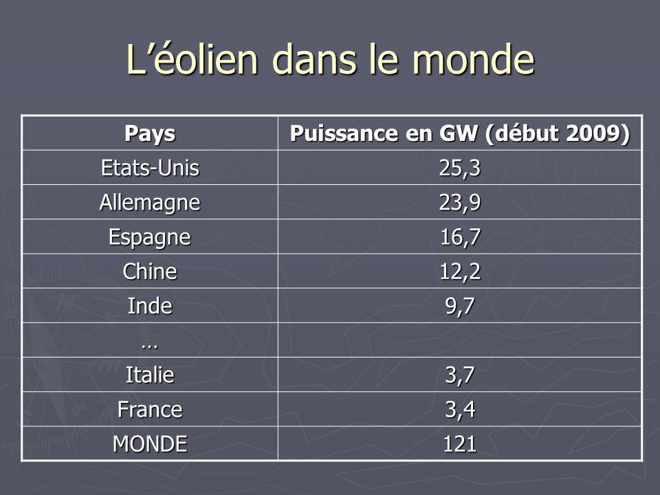 Léolien dans le monde Pays Puissance en GW (début 2009) Etats-Unis25,3 Allemagne23,9 Espagne16,7 Chine12,2 Inde9,7 … Italie3,7 France3,4 MONDE121