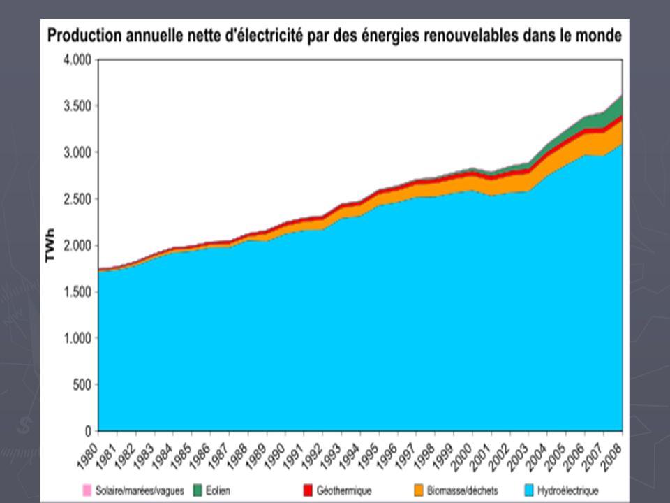 Avantages de léolien Énergie durable et propre Énergie durable et propre Aucun carburant Aucun carburant Pas de gaz à effet de serre Pas de gaz à effet de serre Chaque MWh éolien réduit de 0,9 t les émissions de CO2 Chaque MWh éolien réduit de 0,9 t les émissions de CO2 Pas de concurrence dusage avec lagriculture Pas de concurrence dusage avec lagriculture Foncier : loyer de 1500 à 2000 euros par MW.