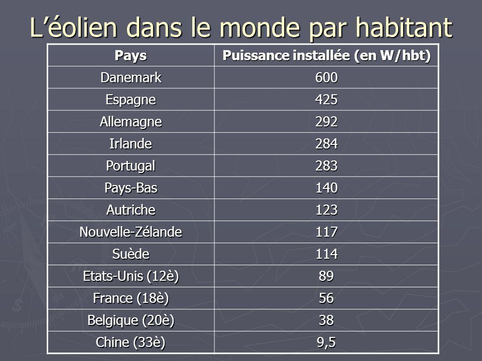 Léolien dans le monde par habitant Pays Puissance installée (en W/hbt) Danemark600 Espagne425 Allemagne292 Irlande284 Portugal283 Pays-Bas140 Autriche