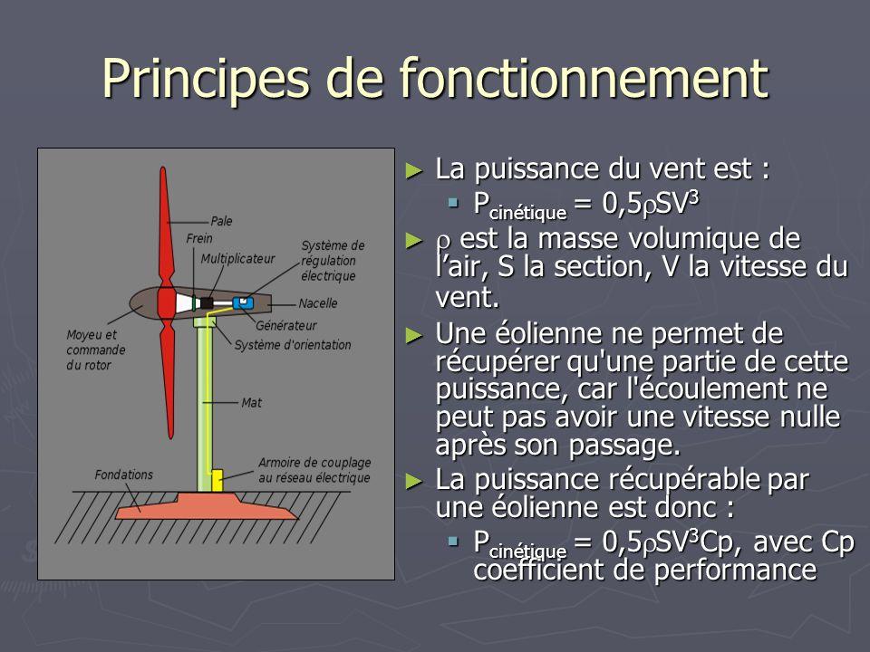 Principes de fonctionnement La puissance du vent est : La puissance du vent est : P cinétique = 0,5 SV 3 P cinétique = 0,5 SV 3 est la masse volumique