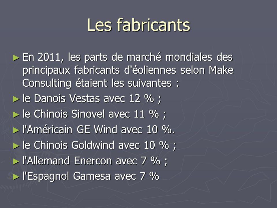 Les fabricants En 2011, les parts de marché mondiales des principaux fabricants d'éoliennes selon Make Consulting étaient les suivantes : En 2011, les