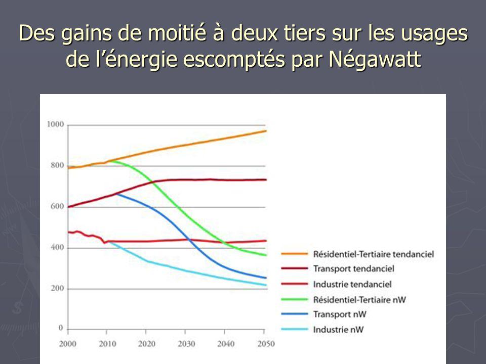 Evolution des consommations dénergie, de sobriété, defficacité, et de la part dénergies fissile et fossile et dEnR par grand usage dans Négawatt