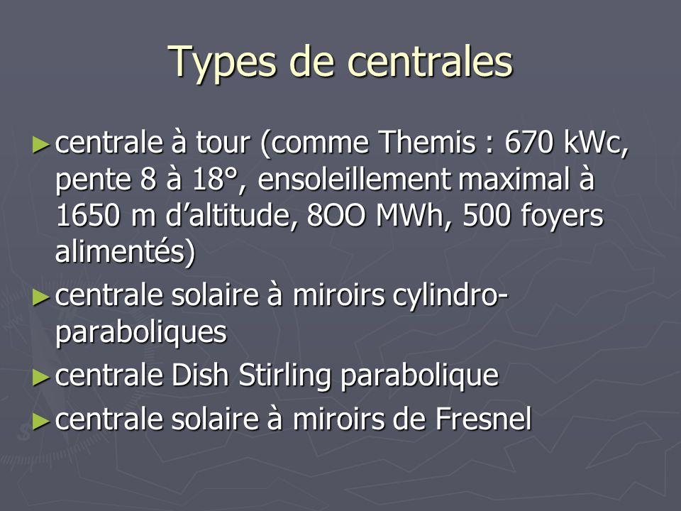 Types de centrales centrale à tour (comme Themis : 670 kWc, pente 8 à 18°, ensoleillement maximal à 1650 m daltitude, 8OO MWh, 500 foyers alimentés) c