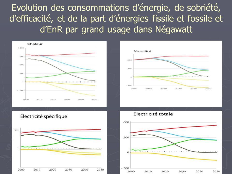 Conclusion sur le solaire thermique Là encore, La Réunion a tous les atouts pour poursuivre la dynamique actuelle.