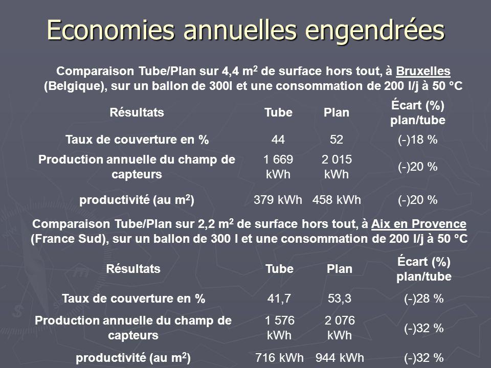 Economies annuelles engendrées Comparaison Tube/Plan sur 4,4 m 2 de surface hors tout, à Bruxelles (Belgique), sur un ballon de 300l et une consommati