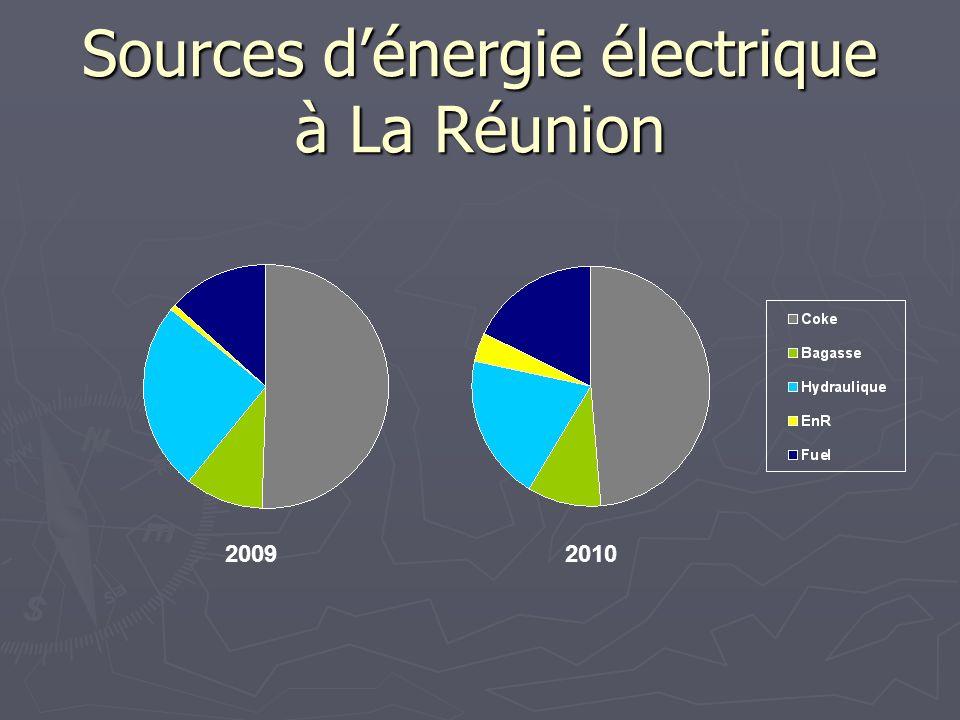 Sources dénergie électrique à La Réunion 20092010