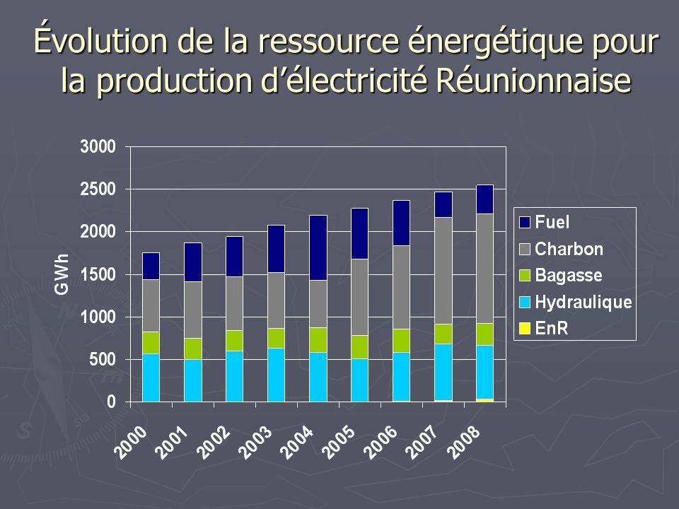 Puissance photovoltaïque installée (MW) Pays À fin 2007 Installé en 2007 Allemagne38621135 Japon1919210 Etats-Unis831207 Espagne655512 France7531 Total Monde 78402257