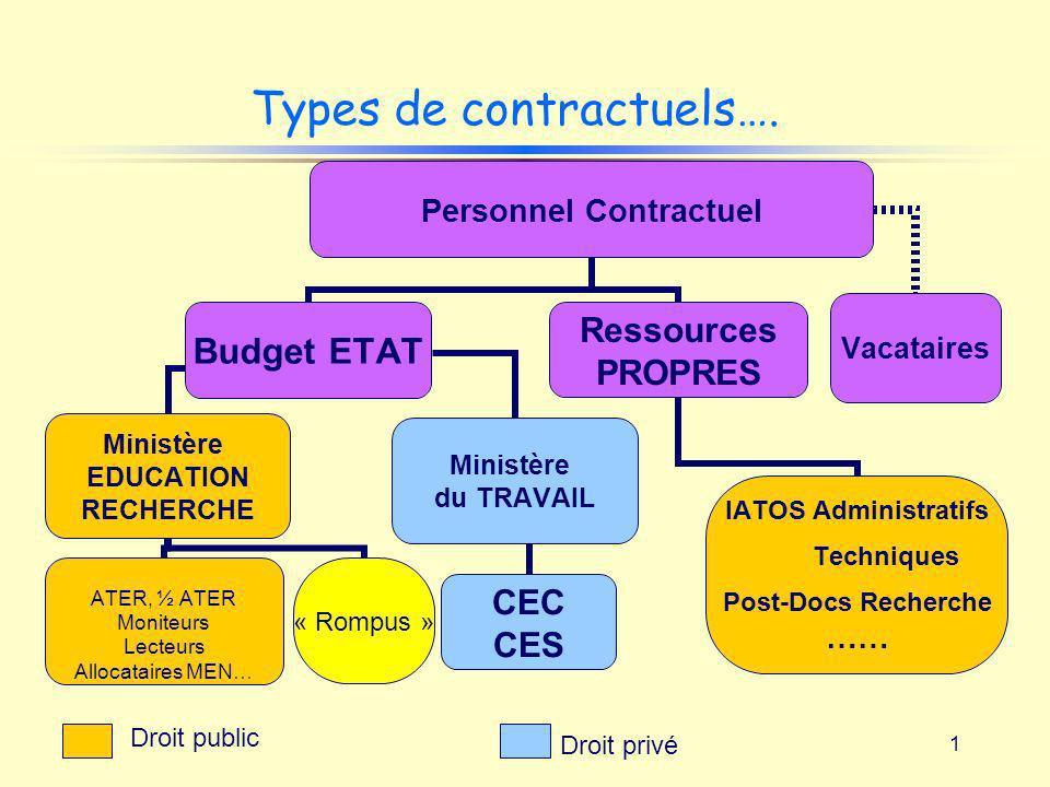 1 Types de contractuels…. Personnel Contractuel Budget ETAT Ministère EDUCATION RECHERCHE ATER, ½ ATER Moniteurs Lecteurs Allocataires MEN… « Rompus »