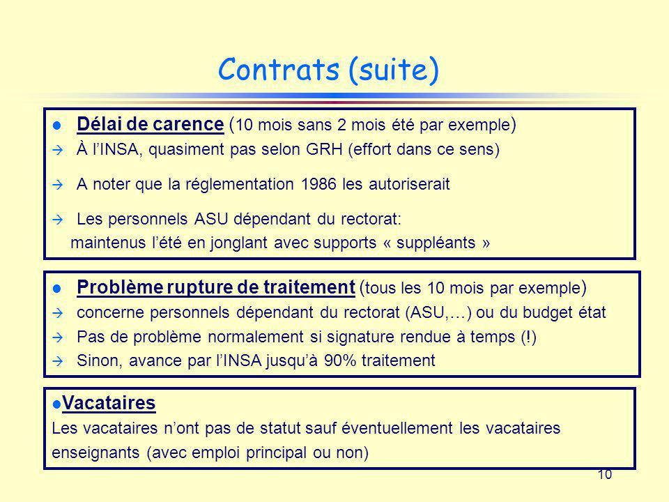 10 Contrats (suite) l Délai de carence ( 10 mois sans 2 mois été par exemple ) À lINSA, quasiment pas selon GRH (effort dans ce sens) A noter que la r