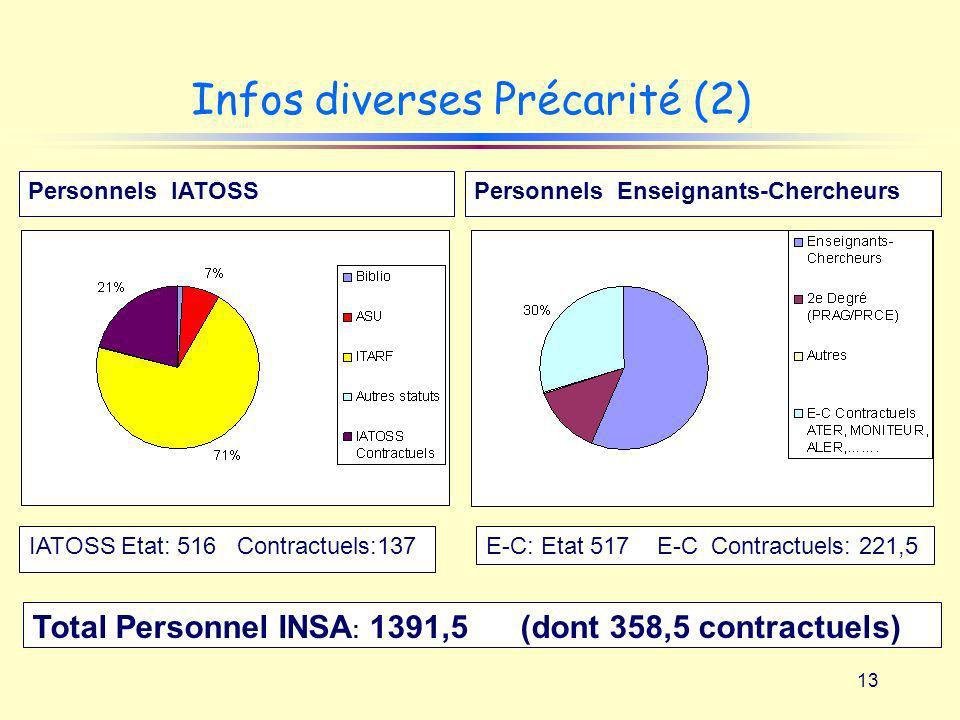 13 Infos diverses Précarité (2) IATOSS Etat: 516 Contractuels:137 Personnels IATOSSPersonnels Enseignants-Chercheurs E-C: Etat 517 E-C Contractuels: 2