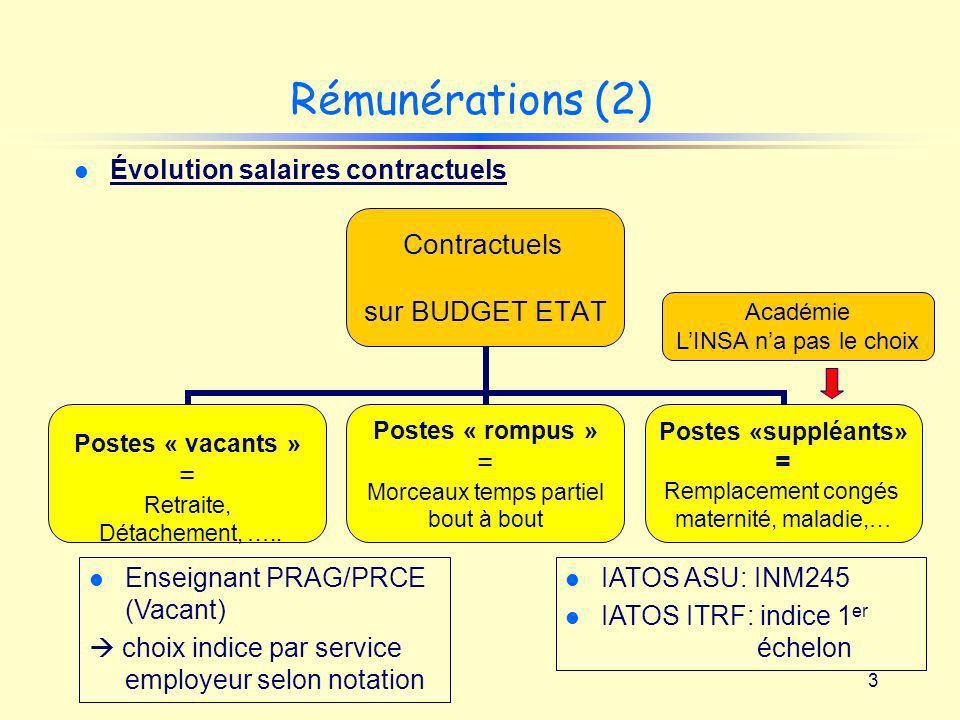3 Rémunérations (2) l Évolution salaires contractuels Contractuels sur BUDGET ETAT Postes « vacants » = Retraite, Détachement, ….. Postes « rompus » =