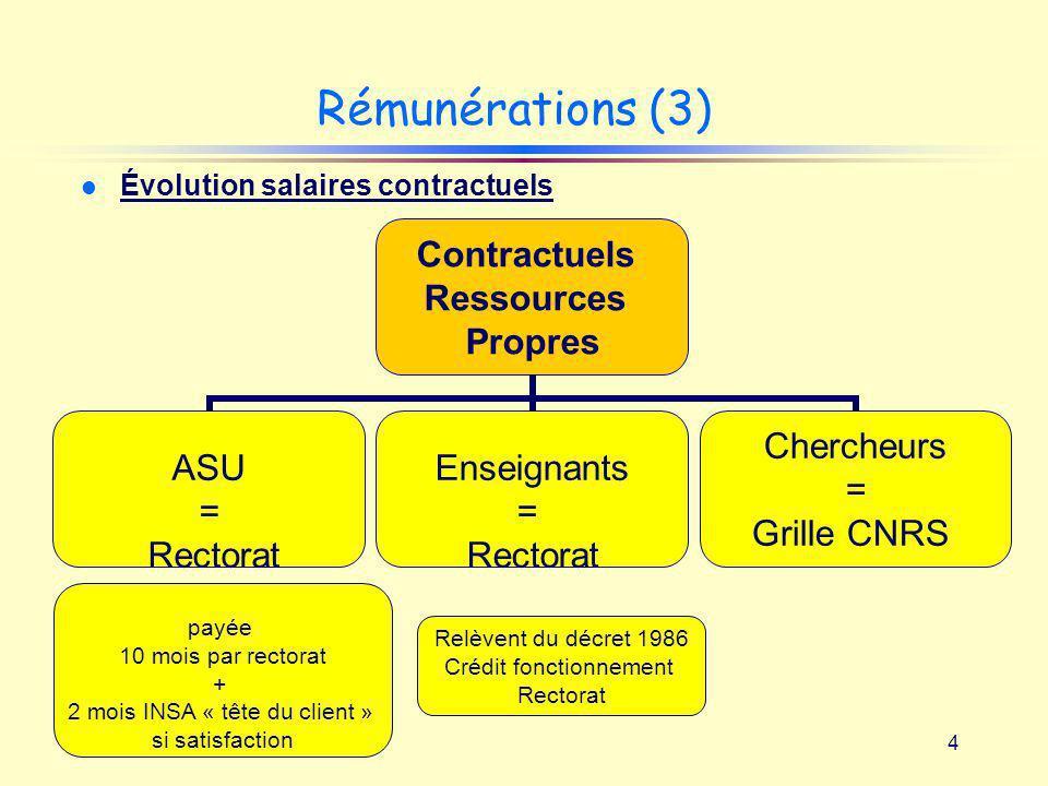 4 Rémunérations (3) Contractuels Ressources Propres ASU = Rectorat Enseignants = Rectorat Chercheurs = Grille CNRS Relèvent du décret 1986 Crédit fonc