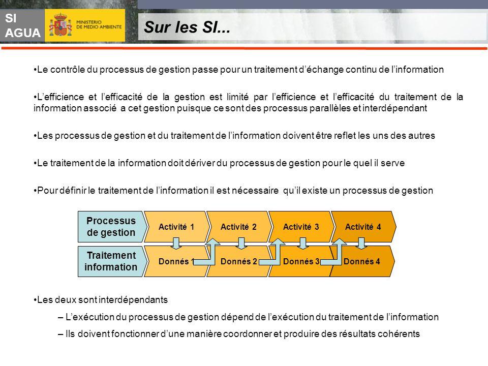 SI AGUA Sur les SI... Le contrôle du processus de gestion passe pour un traitement déchange continu de linformation Lefficience et lefficacité de la g