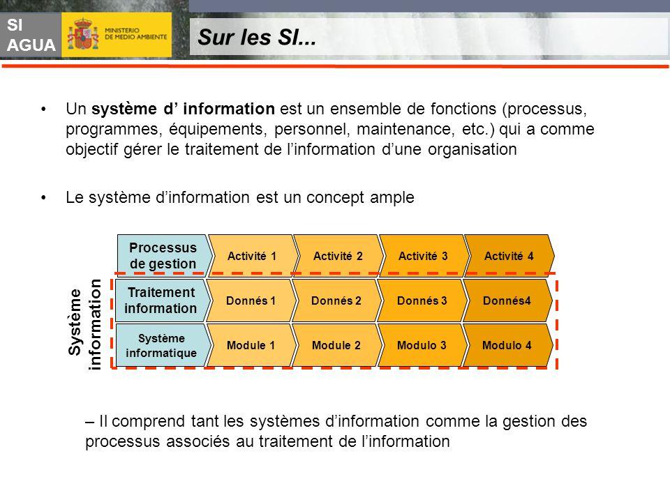 SI AGUA Sur les SI... Un système d information est un ensemble de fonctions (processus, programmes, équipements, personnel, maintenance, etc.) qui a c