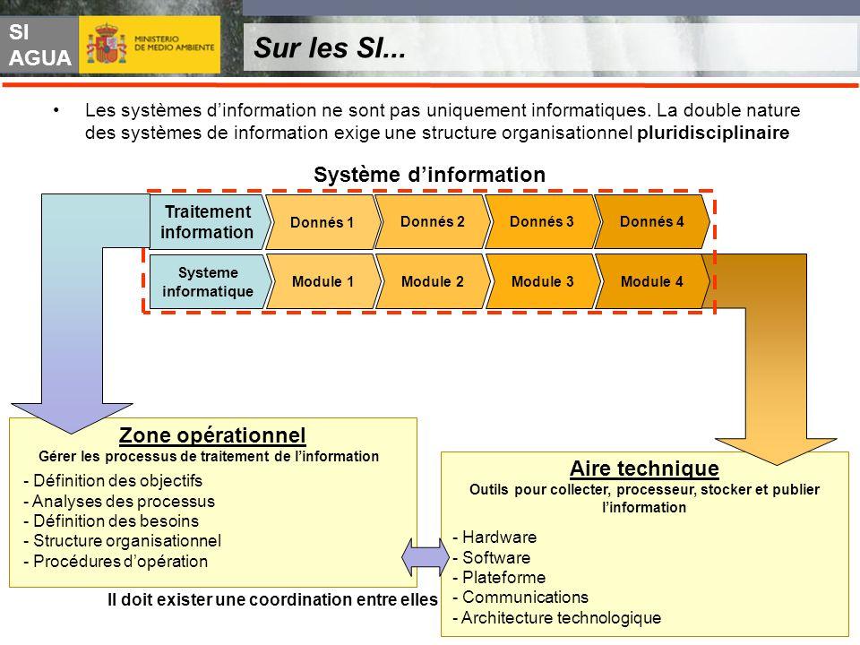 SI AGUA Sur les SI... Les systèmes dinformation ne sont pas uniquement informatiques. La double nature des systèmes de information exige une structure