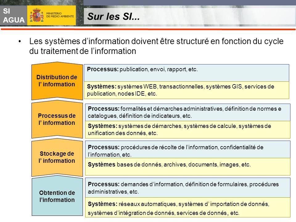 SI AGUA Sur les SI... Les systèmes dinformation doivent être structuré en fonction du cycle du traitement de linformation Processus: demandes dinforma