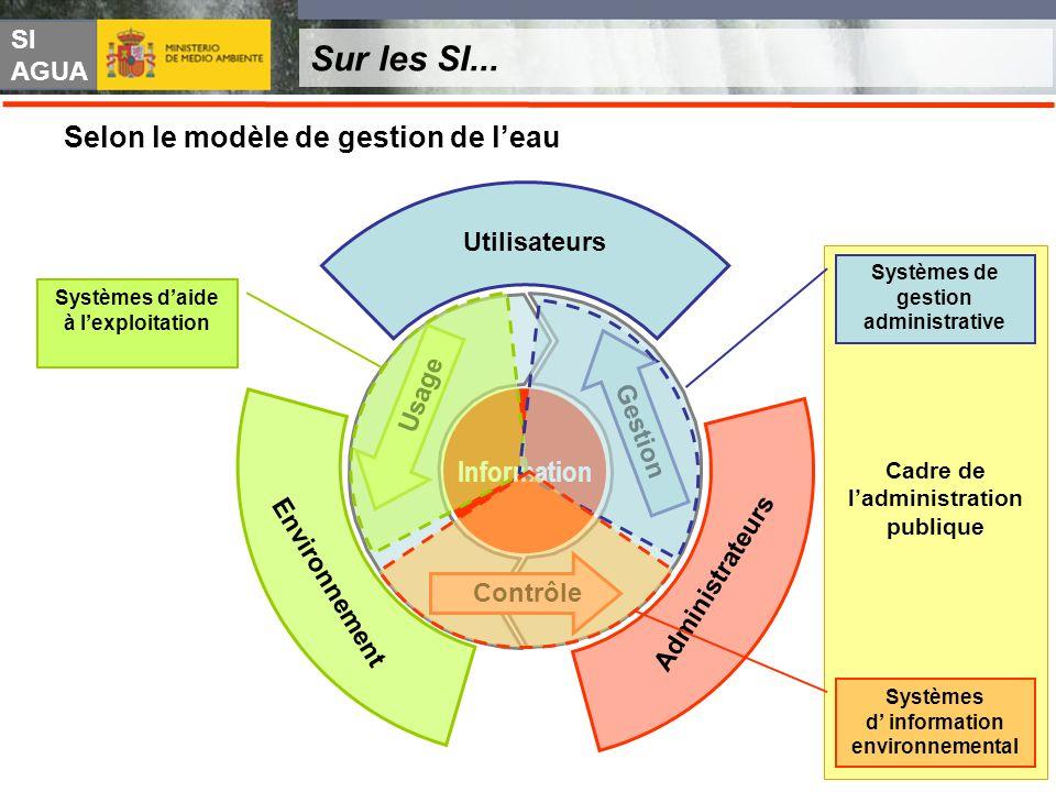 SI AGUA Sur les SI... Selon le modèle de gestion de leau Utilisateurs Environnement Administrateurs Usage Gestion Contrôle Information Systèmes daide