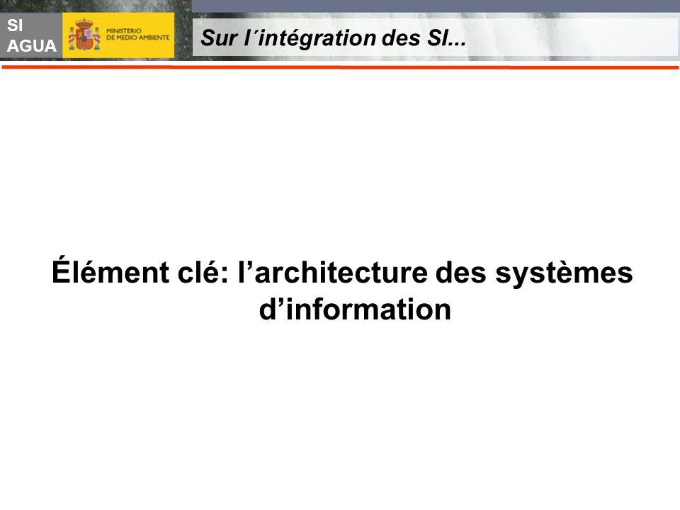 SI AGUA Sur l´intégration des SI... Élément clé: larchitecture des systèmes dinformation