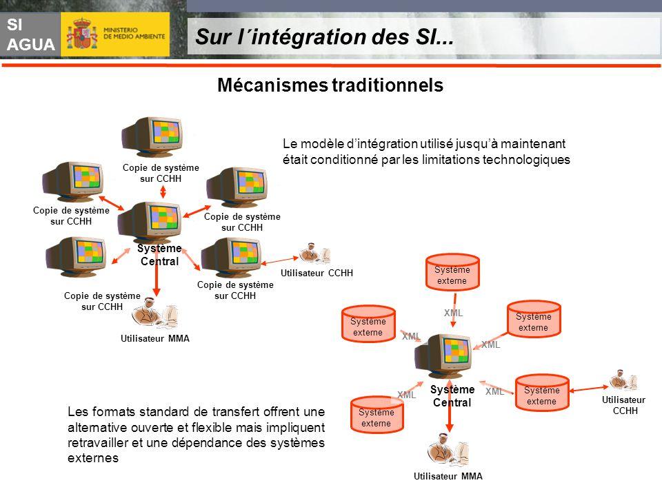 SI AGUA Sur l´intégration des SI... Mécanismes traditionnels Utilisateur MMA Copie de système sur CCHH Utilisateur CCHH Système Central Le modèle dint