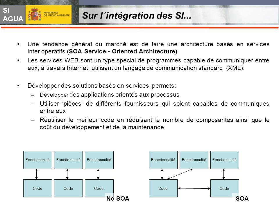 SI AGUA Sur l´intégration des SI... Une tendance général du marché est de faire une architecture basés en services inter opératifs (SOA Service - Orie