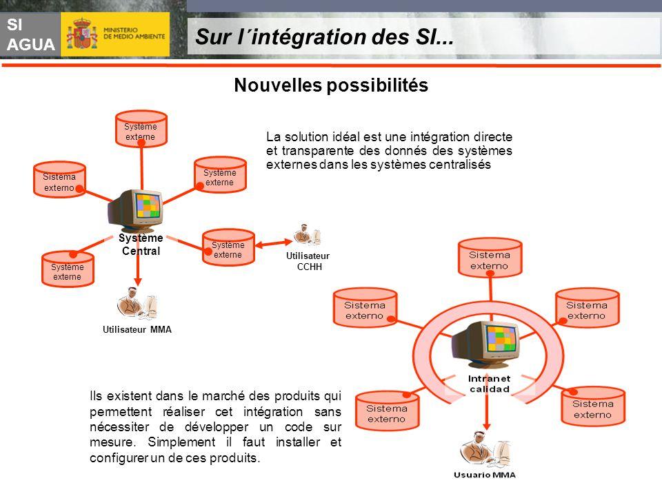 SI AGUA Sur l´intégration des SI... Nouvelles possibilités Utilisateur MMA Système externe Système externe Sistema externo Système externe Utilisateur