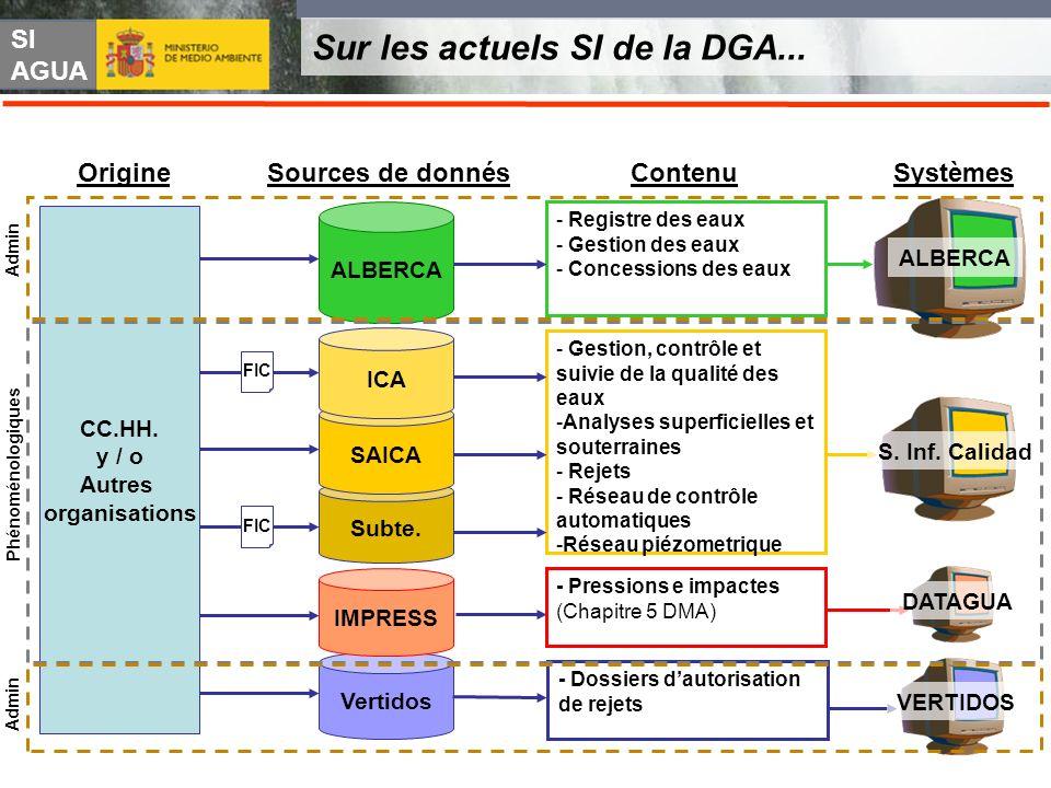SI AGUA Sur les actuels SI de la DGA... Vertidos - Dossiers dautorisation de rejets VERTIDOS Sources de donnés Systèmes CC.HH. y / o Autres organisati