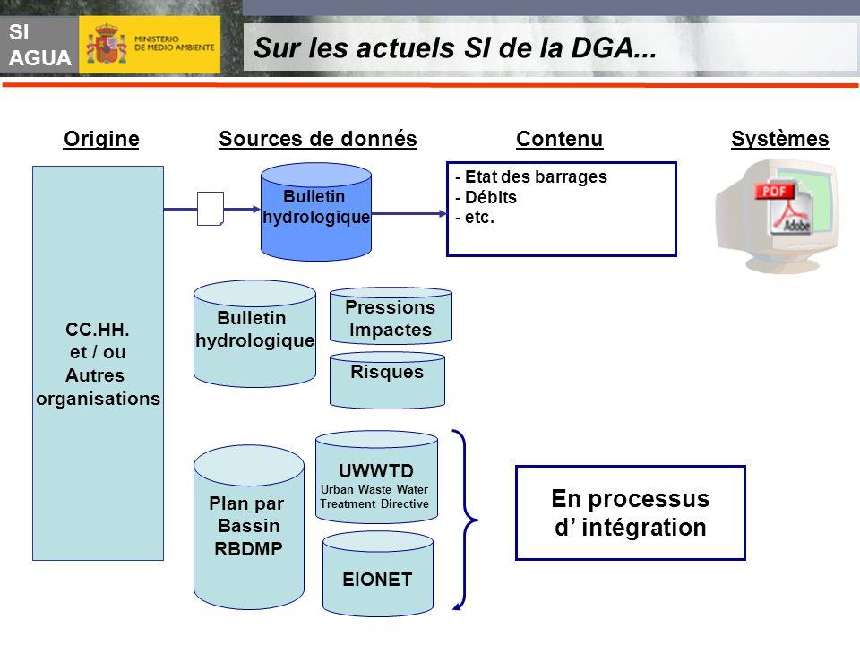 SI AGUA Sur les actuels SI de la DGA... CC.HH. et / ou Autres organisations Sources de donnés SystèmesOrigineContenu Risques Pressions Impactes Bullet