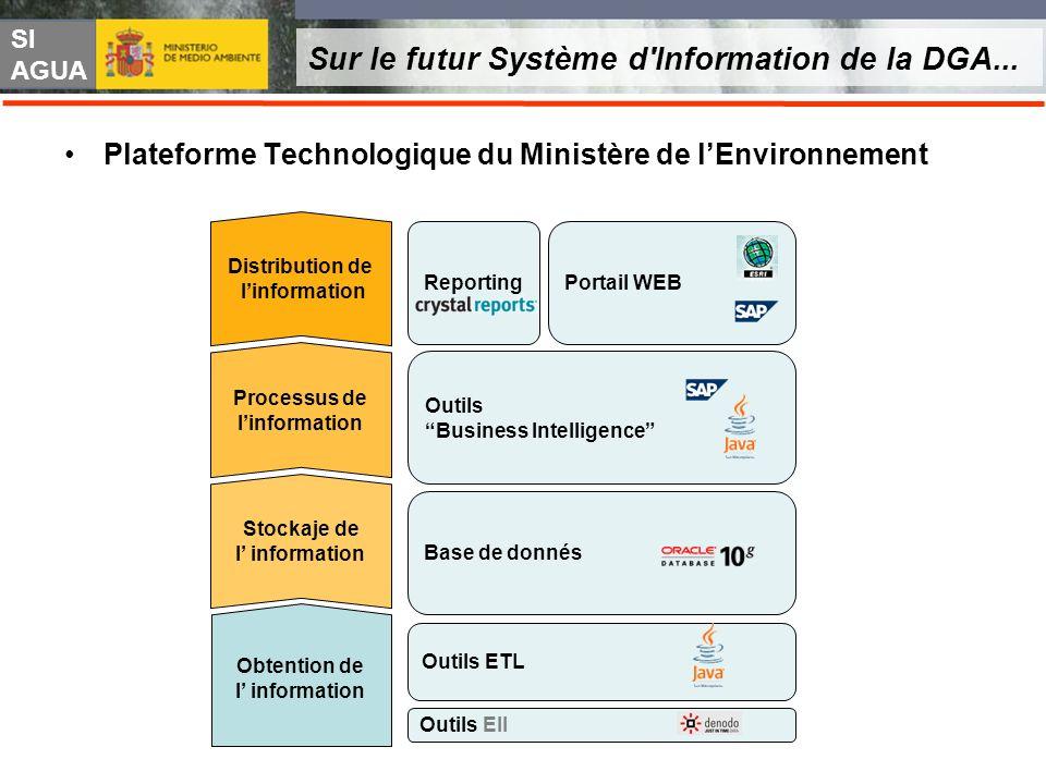 SI AGUA Sur le futur Système d'Information de la DGA... Plateforme Technologique du Ministère de lEnvironnement Obtention de l information Stockaje de