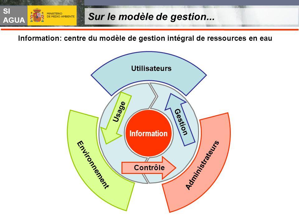 SI AGUA Sur le modèle de gestion... Information: centre du modèle de gestion intégral de ressources en eau Utilisateurs Environnement Administrateurs
