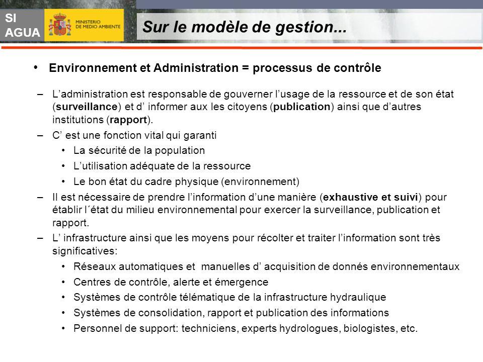 SI AGUA Sur le modèle de gestion... –Ladministration est responsable de gouverner lusage de la ressource et de son état (surveillance) et d informer a