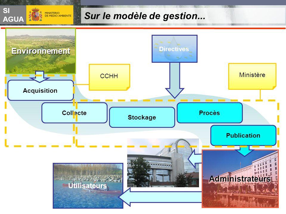 SI AGUA Utilisateurs Sur le modèle de gestion... Acquisition Collecte Stockage Procès Environnement Administrateurs Publication MinistèreCCHH Directiv