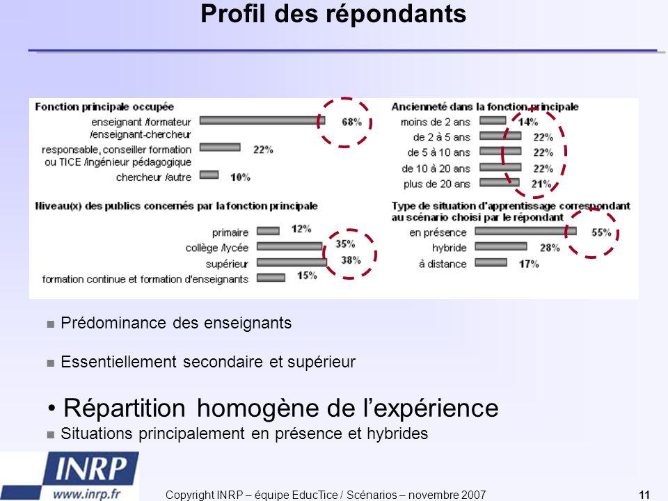 Copyright INRP – équipe EducTice / Scénarios – novembre 200711 Profil des répondants Répartition homogène de lexpérience Prédominance des enseignants