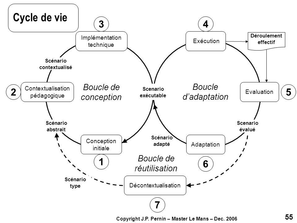 55 Copyright J.P. Pernin – Master Le Mans – Dec. 2006 Scénario adapté Boucle de conception Boucle dadaptation Conception initiale Exécution Adaptation