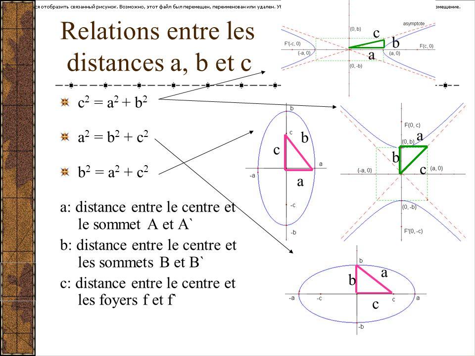 Relations entre les distances a, b et c c 2 = a 2 + b 2 a 2 = b 2 + c 2 b 2 = a 2 + c 2 a: distance entre le centre et le sommet A et A` b: distance e