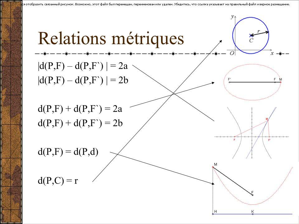 Relations métriques |d(P,F) – d(P,F`) | = 2a |d(P,F) – d(P,F`) | = 2b d(P,F) + d(P,F`) = 2a d(P,F) + d(P,F`) = 2b d(P,F) = d(P,d) d(P,C) = r