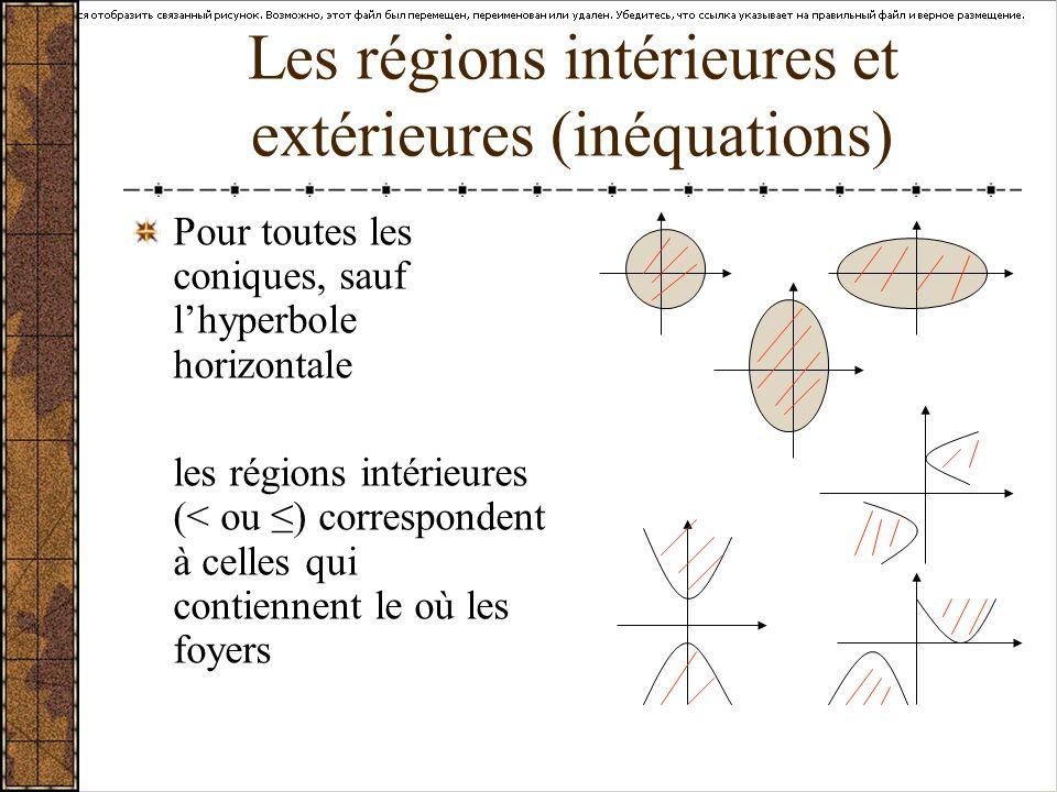 Les régions intérieures et extérieures (inéquations) Pour toutes les coniques, sauf lhyperbole horizontale les régions intérieures (< ou ) corresponde