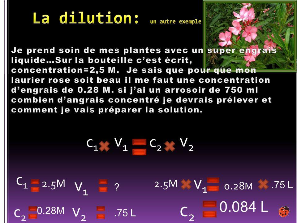 c1c1 2.5M c2c2 0.28M v1v1 ? v2v2.75 L v2v2 c2c2 c1c1 v1v1 2.5M 0.28 M 0.084 L c2c2 v1v1.75 L