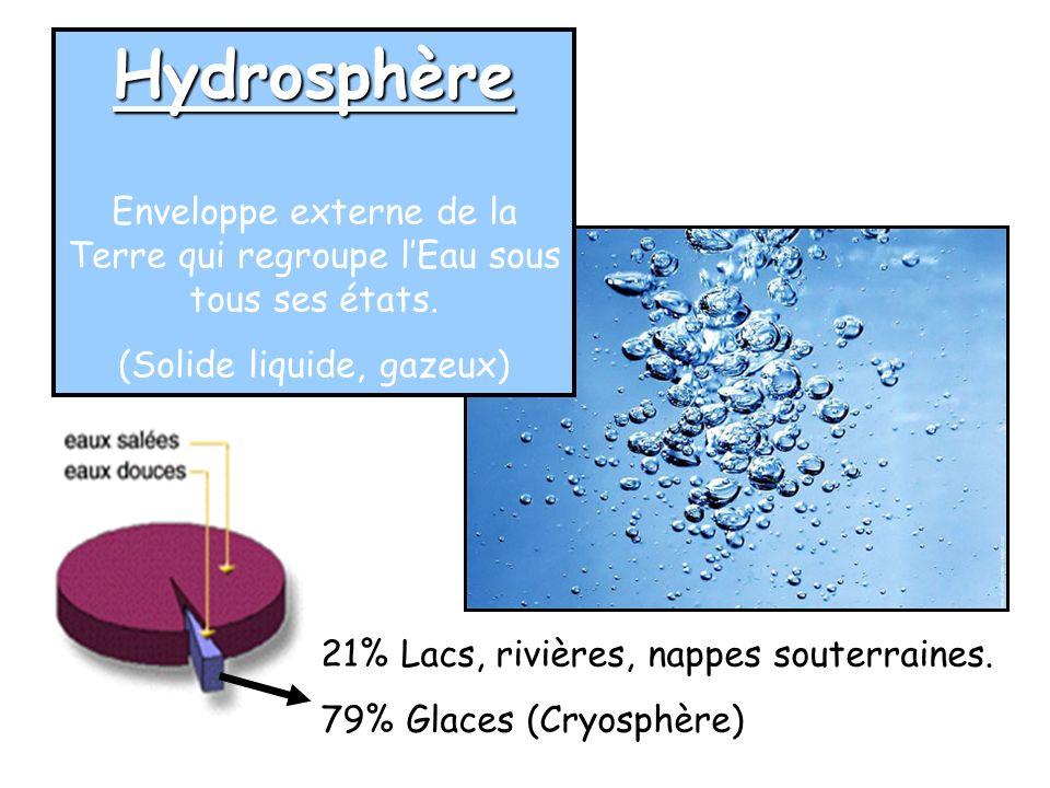 Hydrosphère Enveloppe externe de la Terre qui regroupe lEau sous tous ses états. (Solide liquide, gazeux) 21% Lacs, rivières, nappes souterraines. 79%